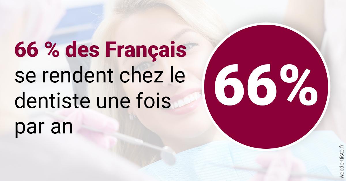 https://dr-nigoghossian-cecile.chirurgiens-dentistes.fr/66 % des Français 1